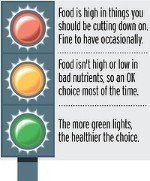 29foods-trafficlight-200x0.jpg